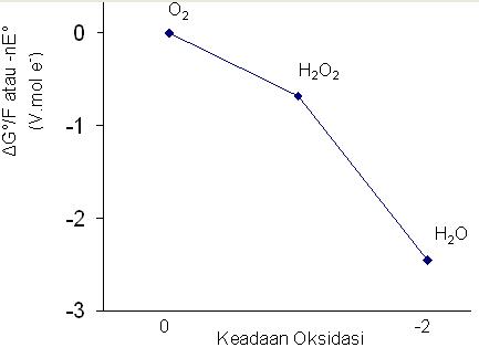 Berbagai diagram redoks httprolanrusli gambar 1 diagram frost untuk oksigen dalam larutan asam ccuart Image collections